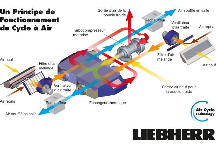 La SNCF teste la climatisation à air