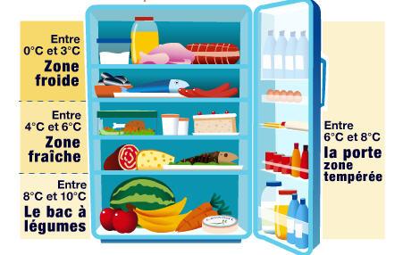 Bien r gler son thermostat frigo tool froid outillage - Temperature ideale pour un frigo ...