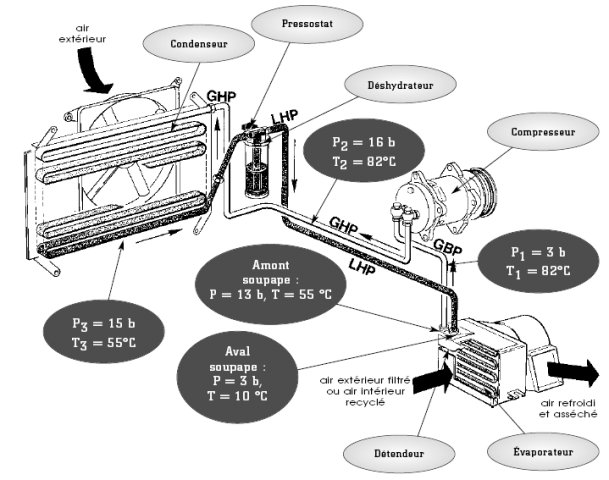 filtre déshydrateur du circuit de climatisation