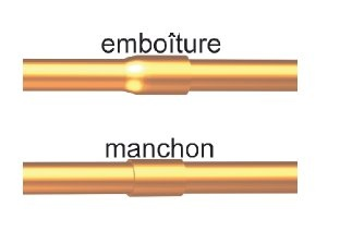 emboiture cuivre